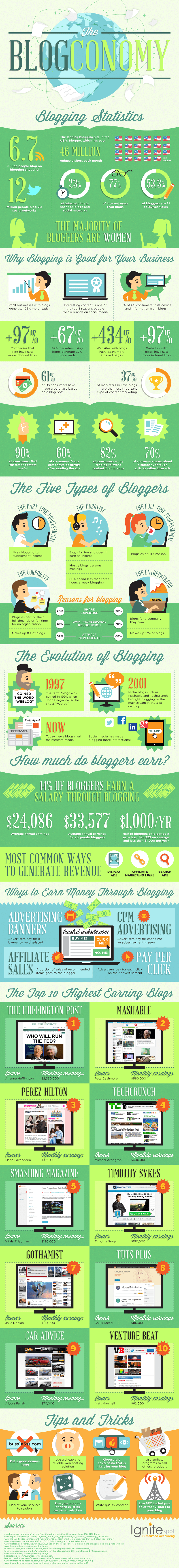Why Blogging Is The Easiest Way To Market Your Business