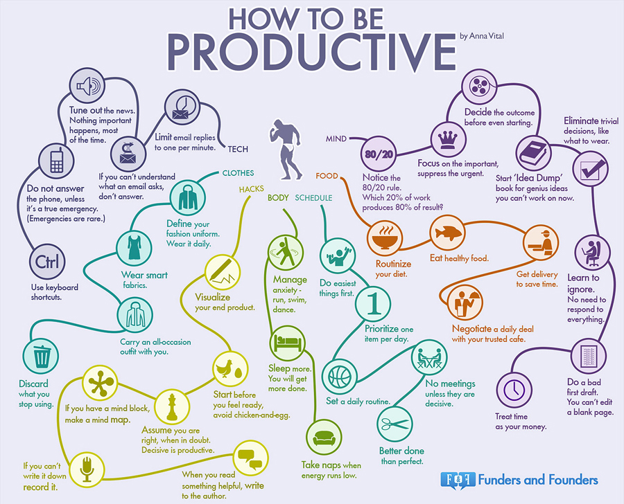 35 Quick and EASY Methods to Help You Become MORE Productive [Infographic] - JohnEEngle.com