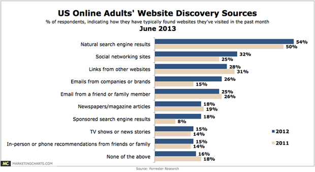 Forrester Statistics - How adults find websites - June 2013