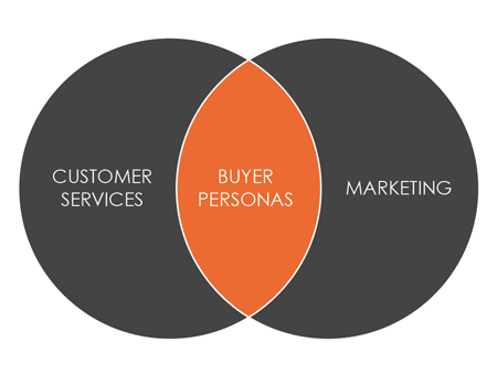 Establishing Your Buyer Personas – The Essential Element for Selling Online